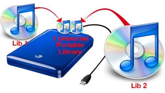 Universal iTunes Library